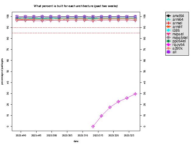 https://buildd.debian.org/stats/graph-week-big.png