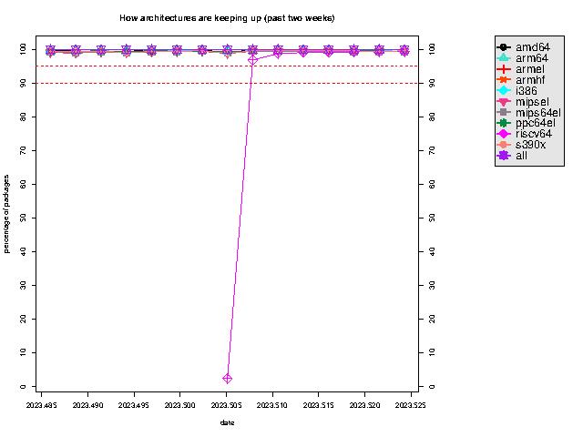 http://buildd.debian.org/stats/graph2-week.png